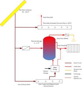 Schema des neuen Solaraktivhauskonzepts