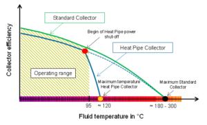 Prinzip Heatpipe-Kollektor mit Abschaltung
