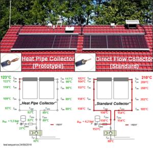 Versuchsaufbau Heatpipe- und Direct-Flow-System